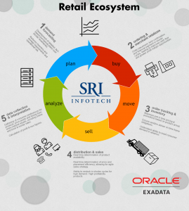 Retail - technology ecosystem