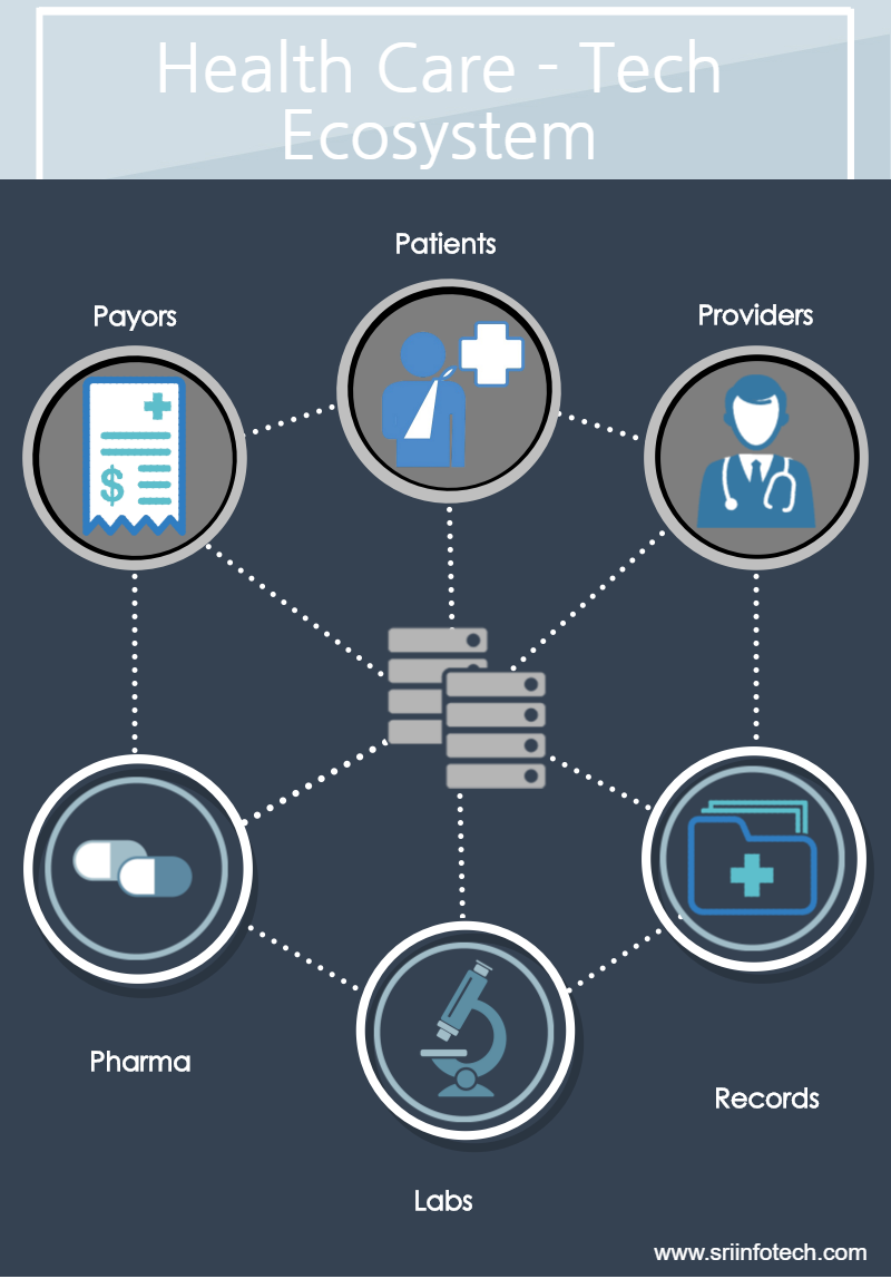 healthcare ecosystems Healthcare ecosystem ~ my mission is to study and determine how healthcare policies and ethics shape the future of healthcare delivery in our society.