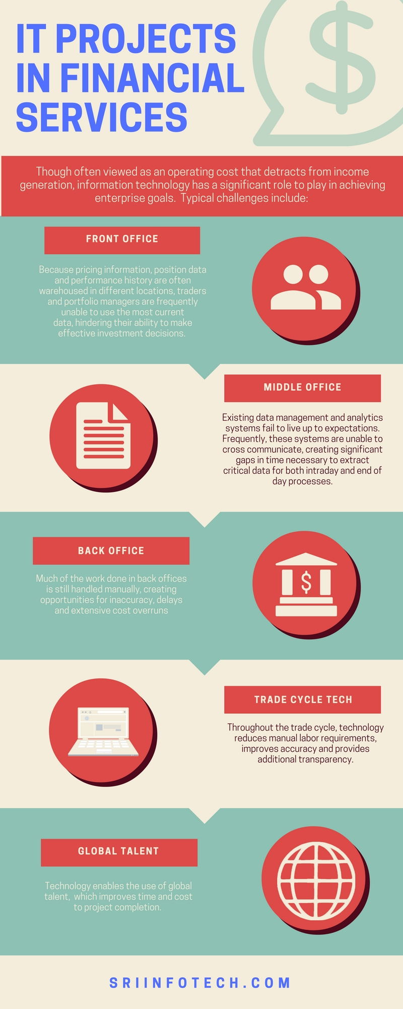What is Front-Middle and Back-office in a bank